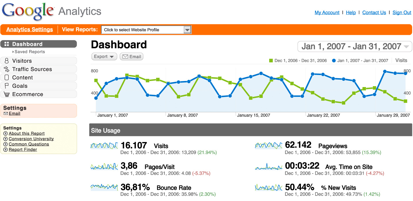 google-analytics-rare-agency
